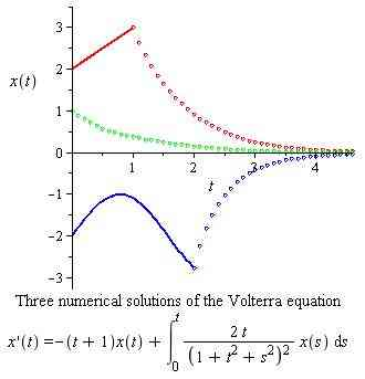 plot of solution