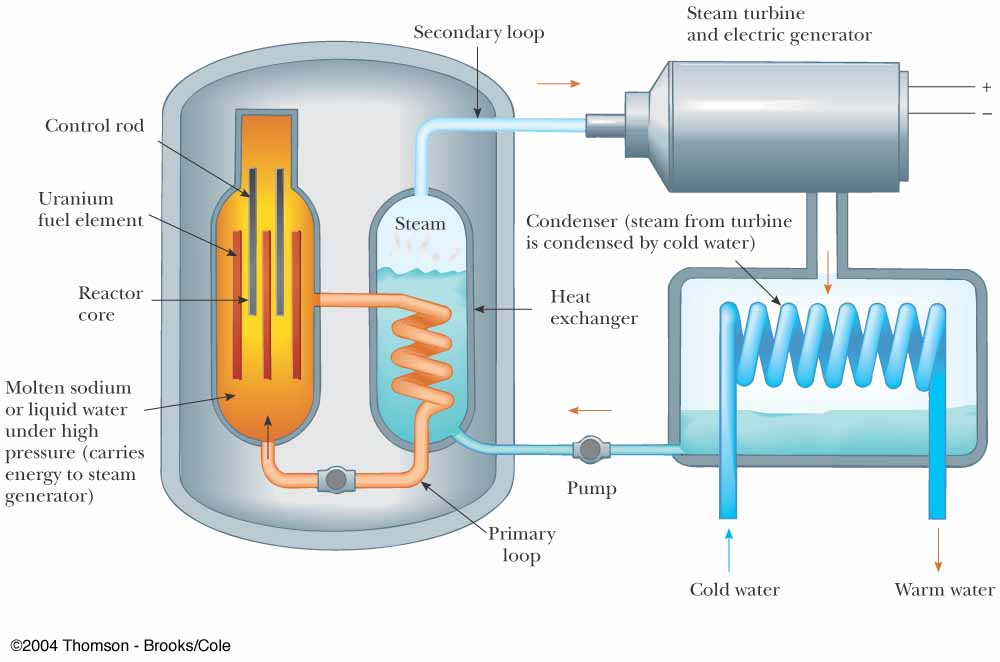 a look at how a nuclear reactor works and its components A nuclear reactor is necessary to provide the  it works by reflecting  when the yield of a nuclear weapon is less than one kiloton, its lethal.